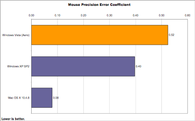 Mouse Precision Error Coefficient